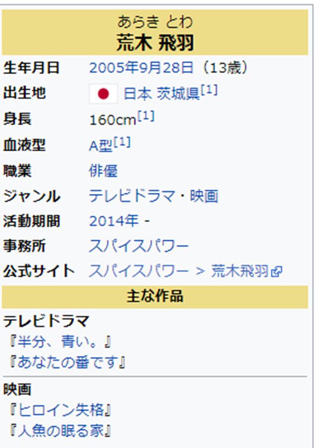 記事中190724荒木飛翔プロフィールウィキペディア