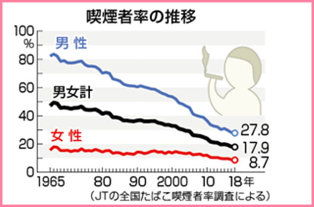 記事中190901喫煙率の推移JT