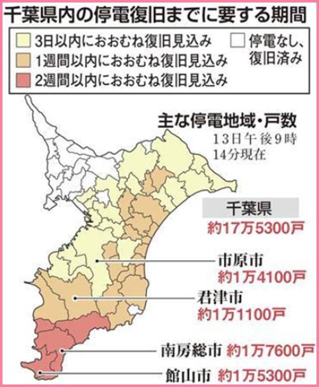 記事中190914千葉県内の停電復旧までに要する時間0913産経新聞